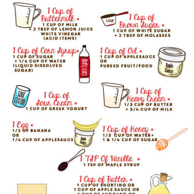 printable healthy baking substitution guide