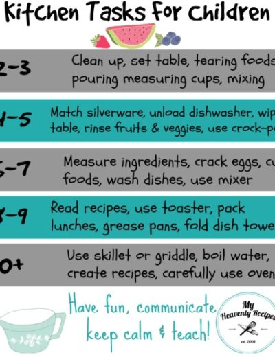 age appropriate activities inside the kitchen (printable)