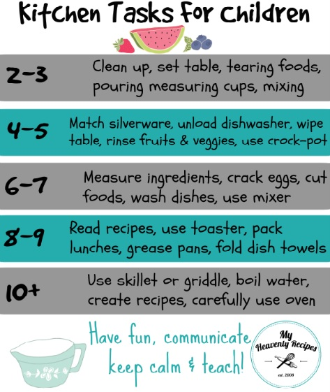 age appropriate activities inside the kitchen for kids (free printable)