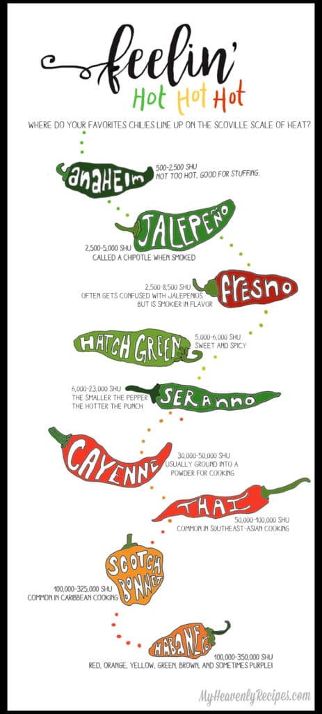 Find out how the Hatch Chile rates on the heat scale!